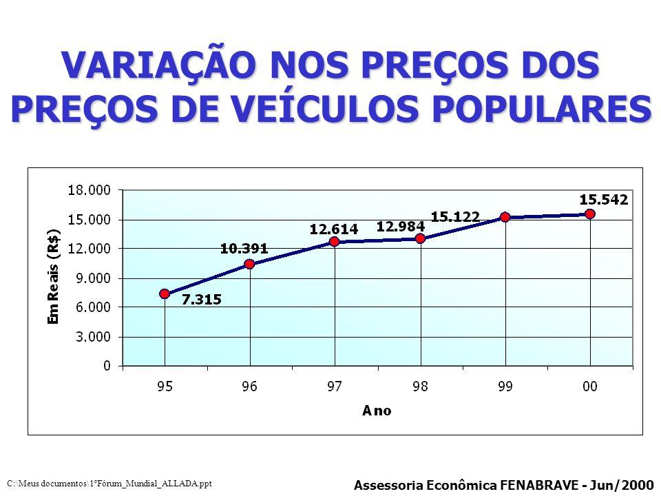 VARIAÇÃO NOS PREÇOS DOS PREÇOS DE VEÍCULOS POPULARES
