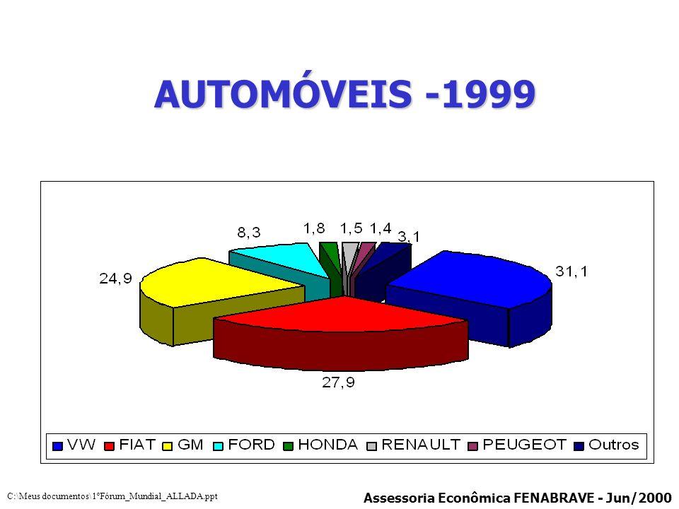 AUTOMÓVEIS -1999 Assessoria Econômica FENABRAVE - Jun/2000
