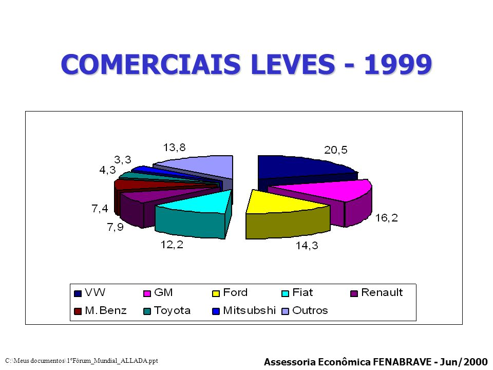 COMERCIAIS LEVES - 1999 Assessoria Econômica FENABRAVE - Jun/2000
