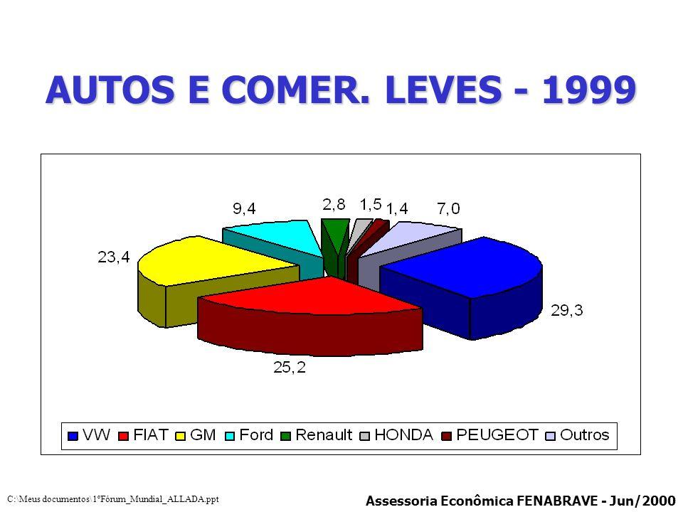 AUTOS E COMER. LEVES - 1999 Assessoria Econômica FENABRAVE - Jun/2000
