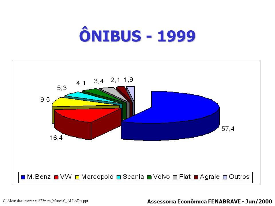 ÔNIBUS - 1999 Assessoria Econômica FENABRAVE - Jun/2000