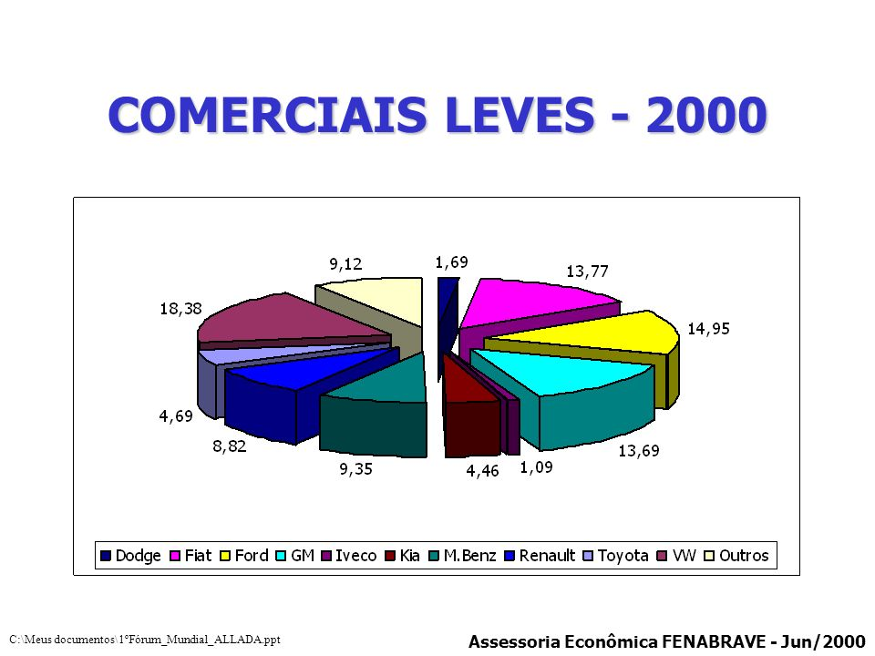 COMERCIAIS LEVES - 2000 Assessoria Econômica FENABRAVE - Jun/2000