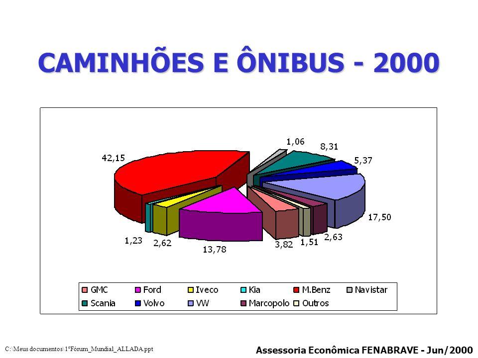 CAMINHÕES E ÔNIBUS - 2000 Assessoria Econômica FENABRAVE - Jun/2000