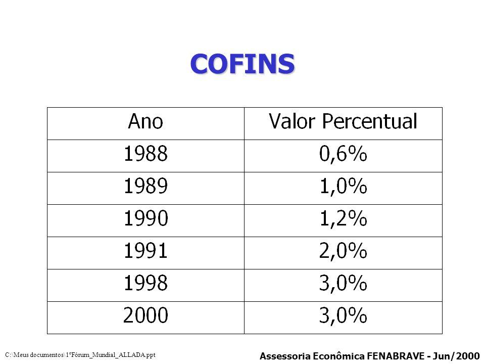 COFINS Assessoria Econômica FENABRAVE - Jun/2000