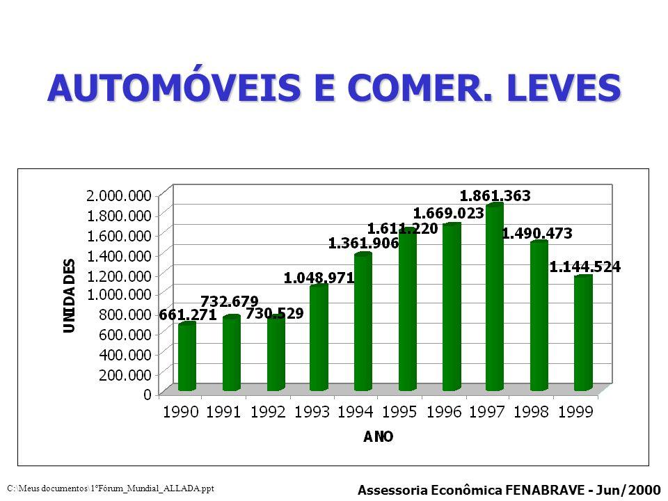 AUTOMÓVEIS E COMER. LEVES