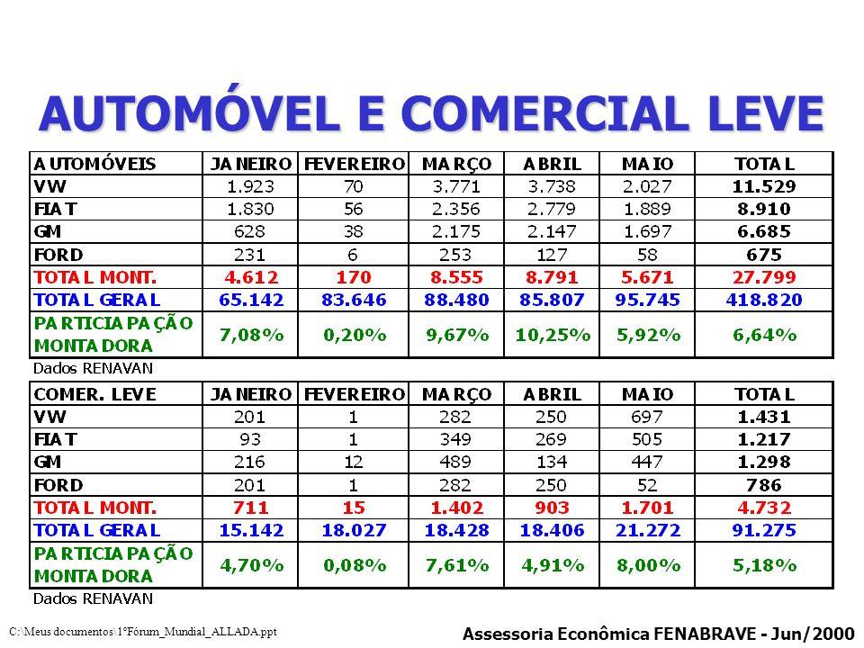 AUTOMÓVEL E COMERCIAL LEVE