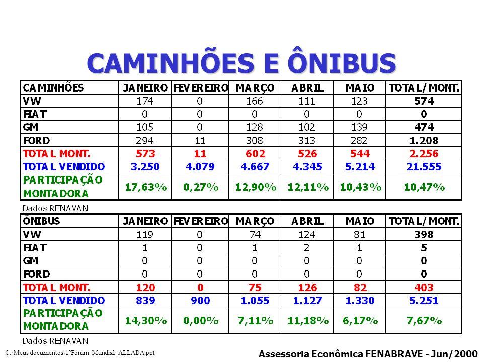 CAMINHÕES E ÔNIBUS Assessoria Econômica FENABRAVE - Jun/2000