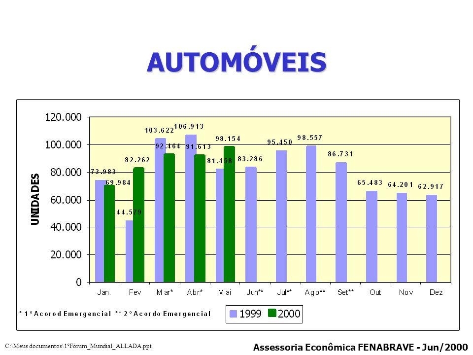 AUTOMÓVEIS Assessoria Econômica FENABRAVE - Jun/2000