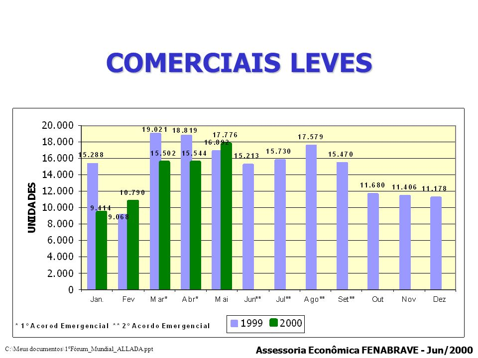 COMERCIAIS LEVES Assessoria Econômica FENABRAVE - Jun/2000