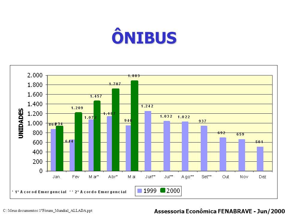 ÔNIBUS Assessoria Econômica FENABRAVE - Jun/2000