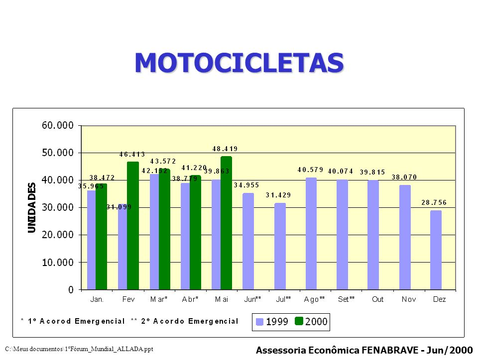 MOTOCICLETAS Assessoria Econômica FENABRAVE - Jun/2000