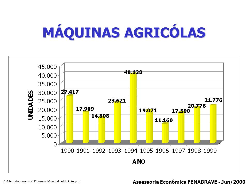 MÁQUINAS AGRICÓLAS Assessoria Econômica FENABRAVE - Jun/2000