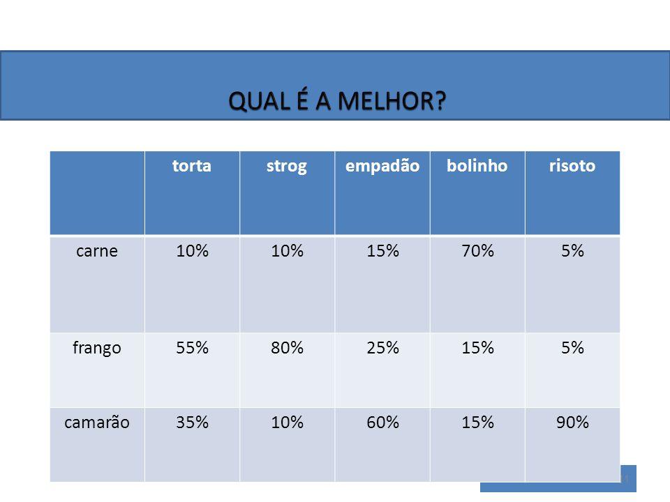 QUAL É A MELHOR torta strog empadão bolinho risoto carne 10% 15% 70%
