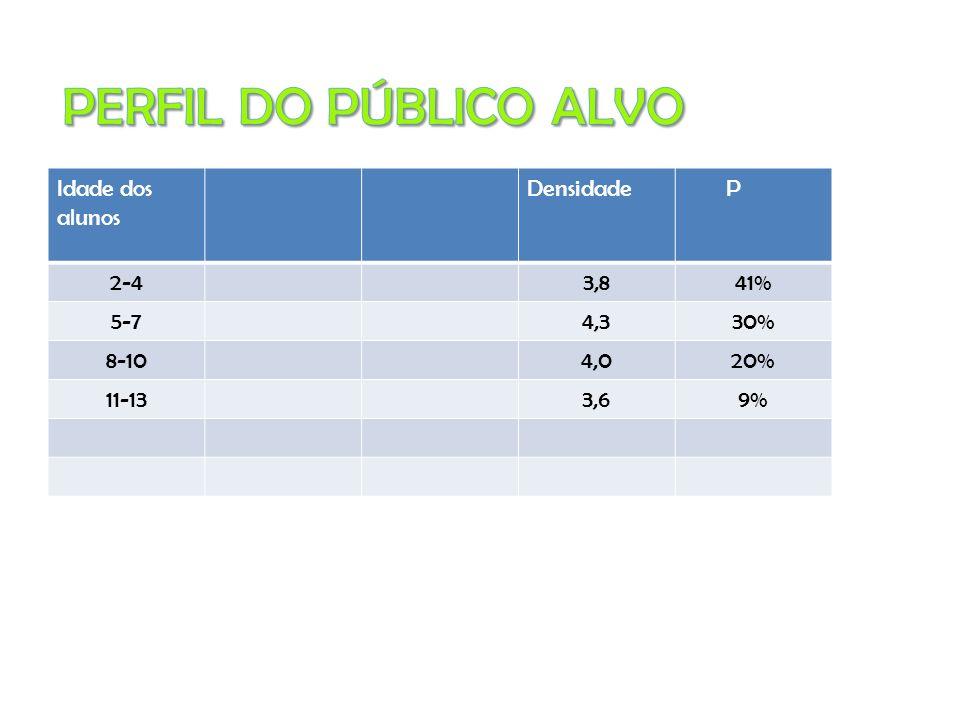 PERFIL DO PÚBLICO ALVO Idade dos alunos Densidade P 2-4 3,8 41% 5-7