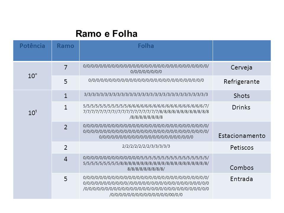 Ramo e Folha Potência Ramo Folha 10° 7 Cerveja 5 Refrigerante 10¹ 1