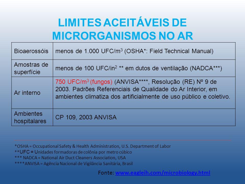 LIMITES ACEITÁVEIS DE MICRORGANISMOS NO AR