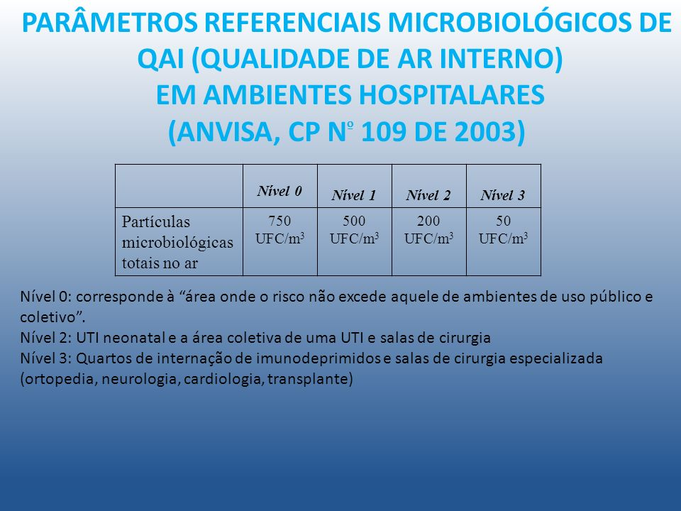 PARÂMETROS REFERENCIAIS MICROBIOLÓGICOS DE