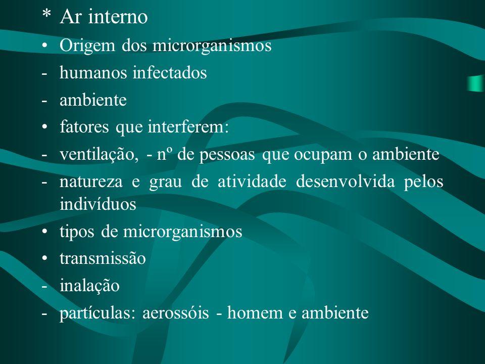 Ar interno Origem dos microrganismos humanos infectados ambiente