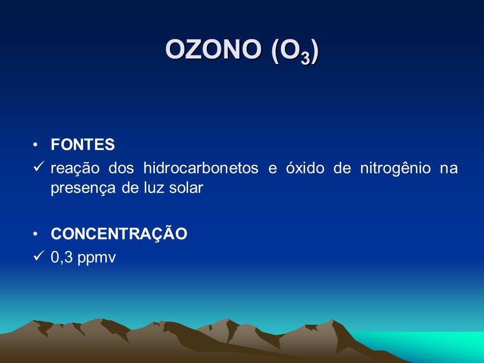 OZONO (O3) FONTES. reação dos hidrocarbonetos e óxido de nitrogênio na presença de luz solar. CONCENTRAÇÃO.