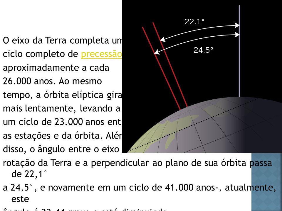 O eixo da Terra completa um ciclo completo de precessão aproximadamente a cada 26.000 anos.