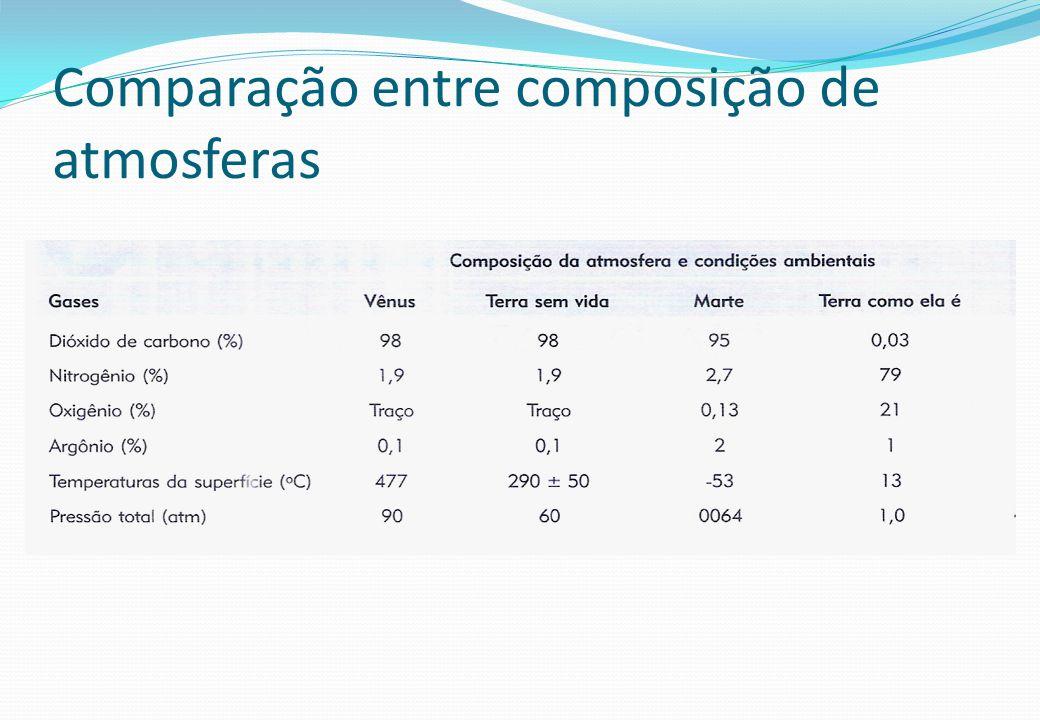 Comparação entre composição de atmosferas