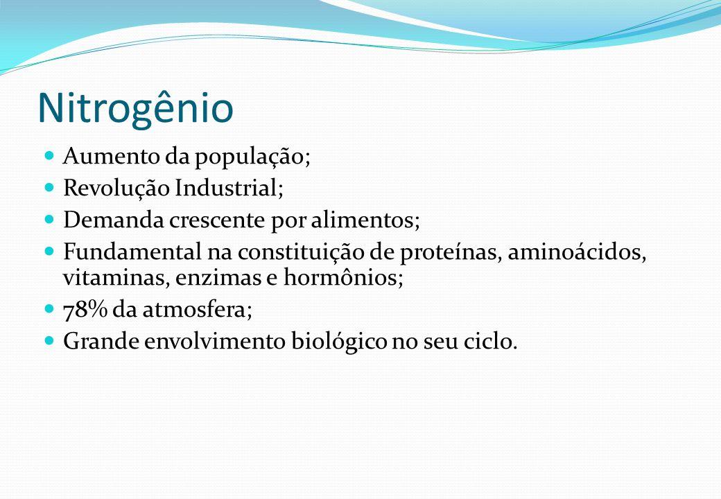 Nitrogênio Aumento da população; Revolução Industrial;