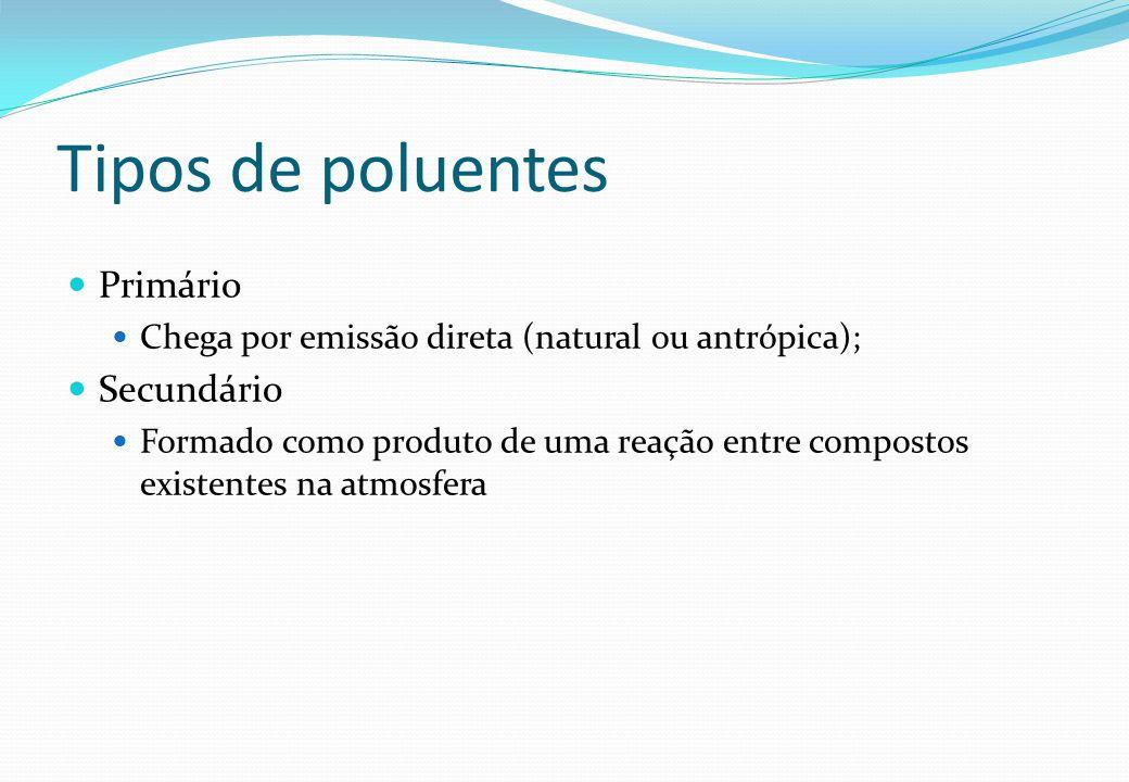 Tipos de poluentes Primário Secundário