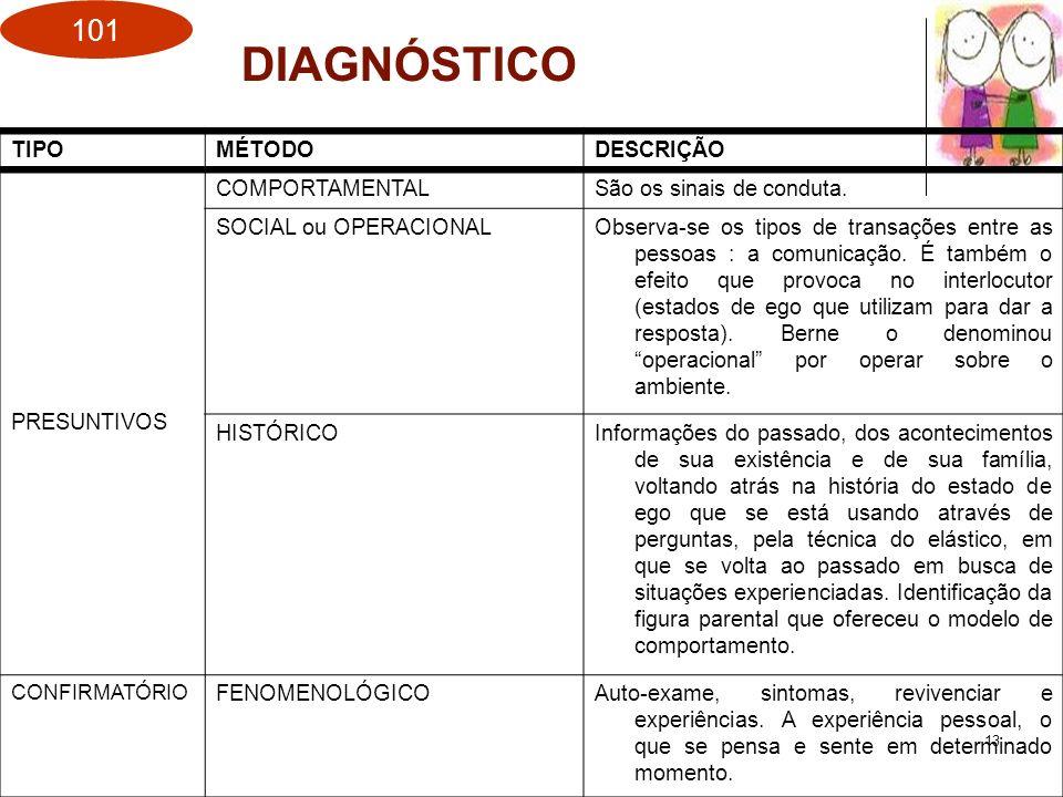 DIAGNÓSTICO TIPO MÉTODO DESCRIÇÃO PRESUNTIVOS COMPORTAMENTAL