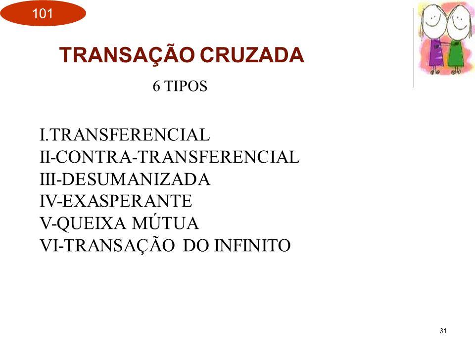 TRANSAÇÃO CRUZADA I.TRANSFERENCIAL II-CONTRA-TRANSFERENCIAL