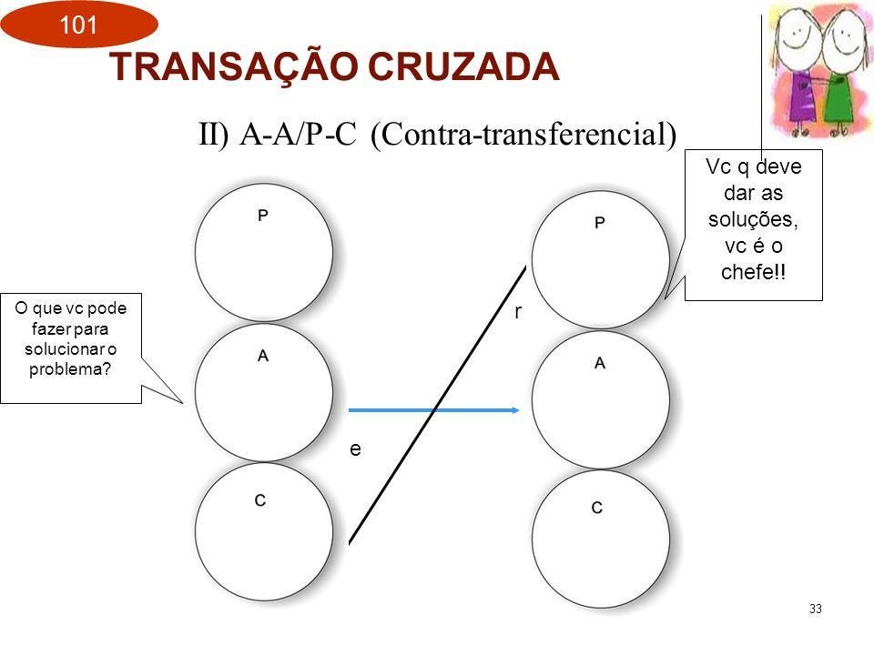TRANSAÇÃO CRUZADA II) A-A/P-C (Contra-transferencial)