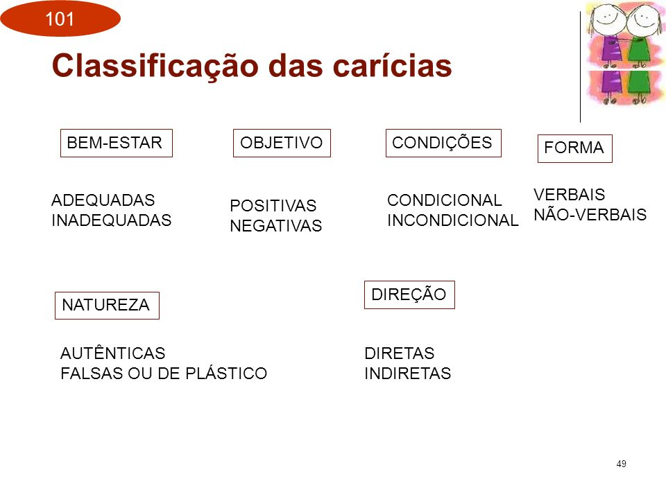 Classificação das carícias