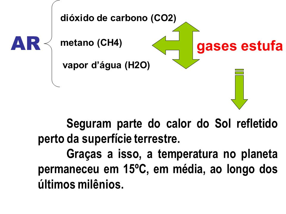 dióxido de carbono (CO2)