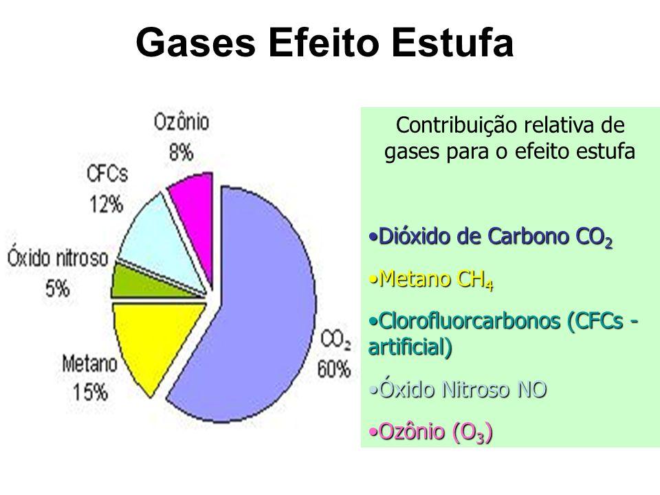 Contribuição relativa de gases para o efeito estufa