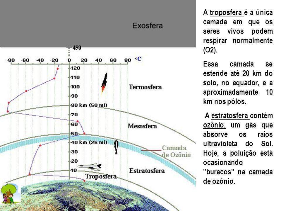 A troposfera é a única camada em que os seres vivos podem respirar normalmente (O2).