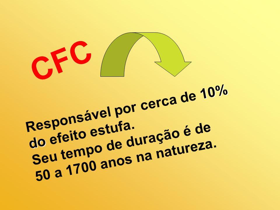 CFC Responsável por cerca de 10%