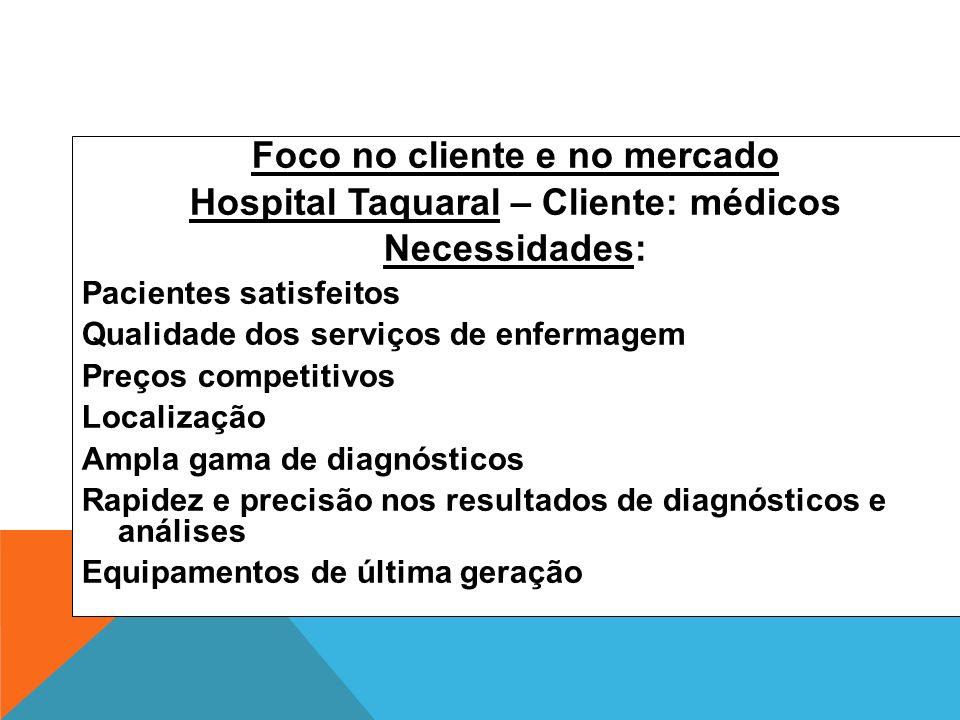 Foco no cliente e no mercado Hospital Taquaral – Cliente: médicos