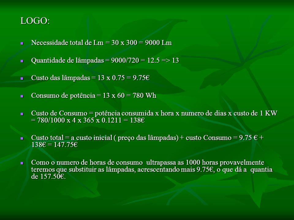 LOGO: Necessidade total de Lm = 30 x 300 = 9000 Lm