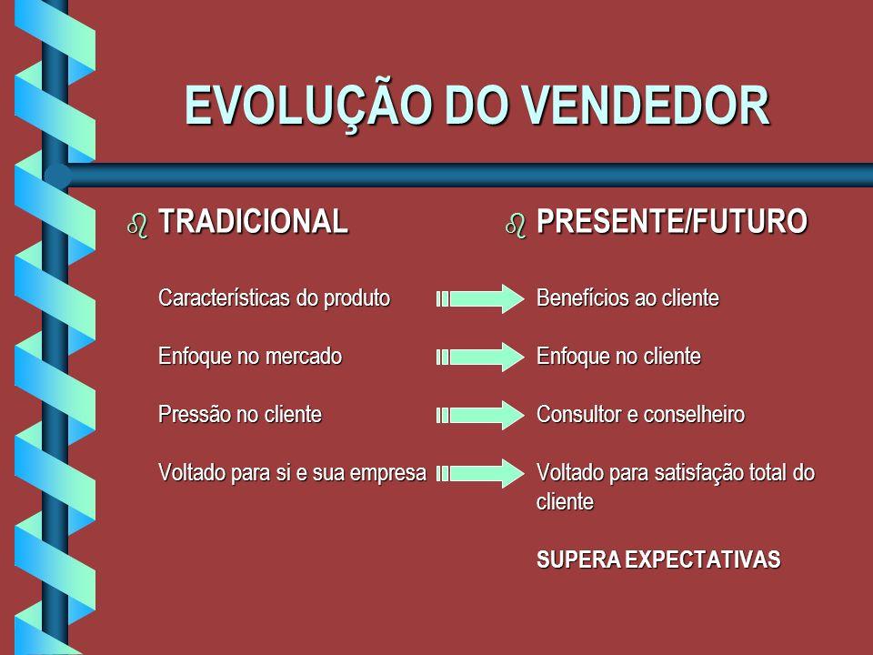 EVOLUÇÃO DO VENDEDOR TRADICIONAL Características do produto Enfoque no mercado Pressão no cliente Voltado para si e sua empresa.