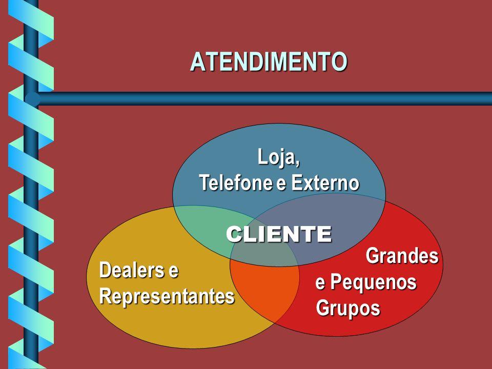 ATENDIMENTO Loja, Telefone e Externo CLIENTE Grandes e Pequenos