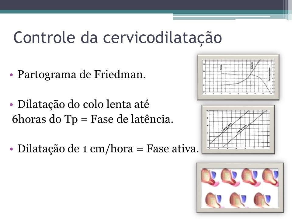 Controle da cervicodilatação