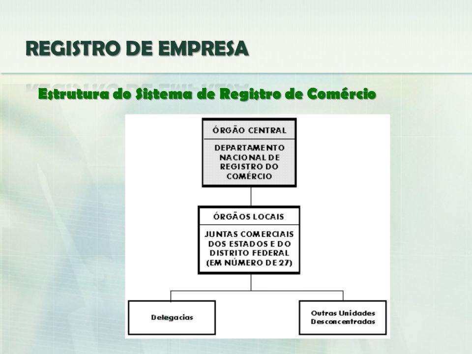 REGISTRO DE EMPRESA Estrutura do Sistema de Registro de Comércio