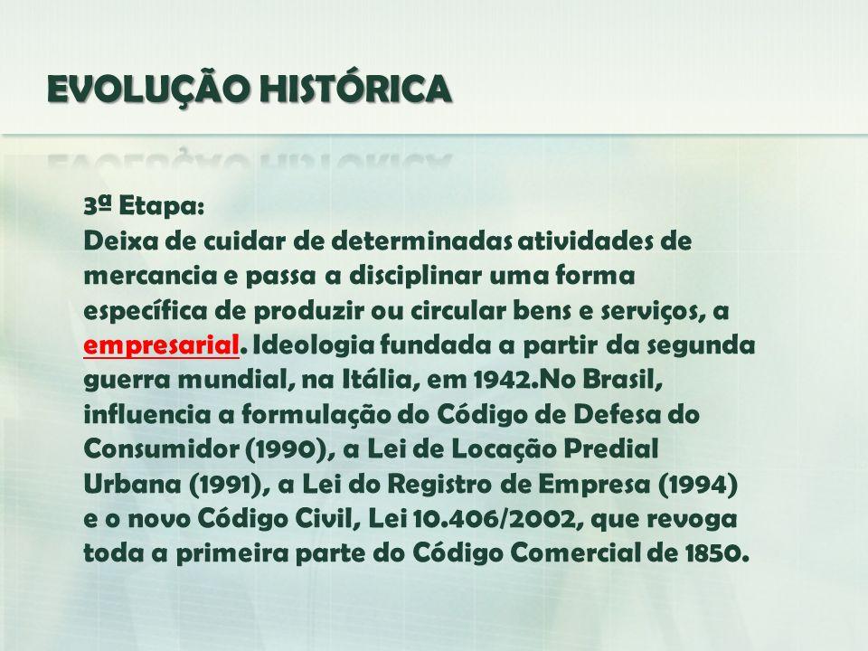 EVOLUÇÃO HISTÓRICA 3ª Etapa: