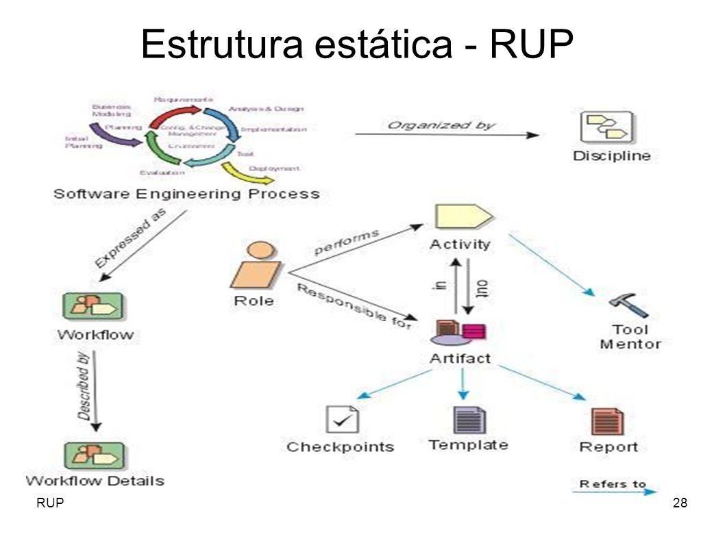 Estrutura estática - RUP