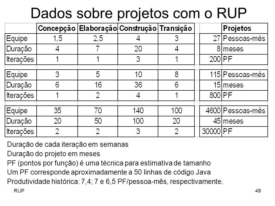 Dados sobre projetos com o RUP