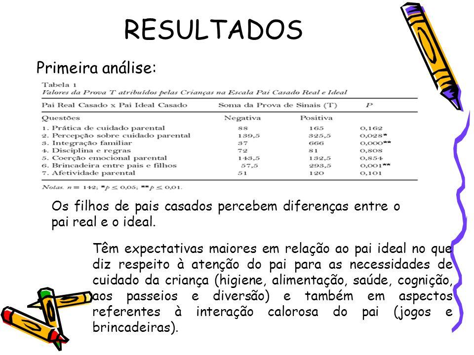 RESULTADOS Primeira análise: