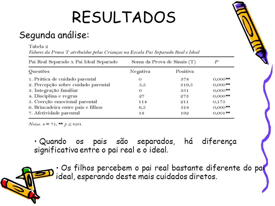 RESULTADOS Segunda análise: