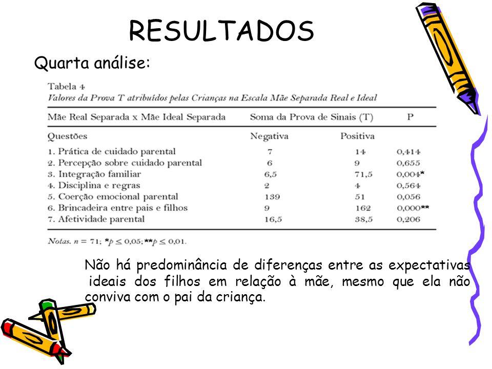 RESULTADOS Quarta análise: