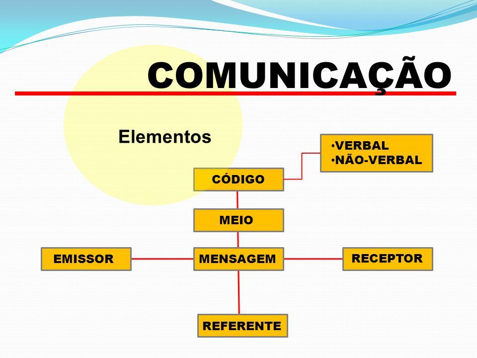 COMUNICAÇÃO Elementos VERBAL NÃO-VERBAL CÓDIGO MEIO EMISSOR MENSAGEM