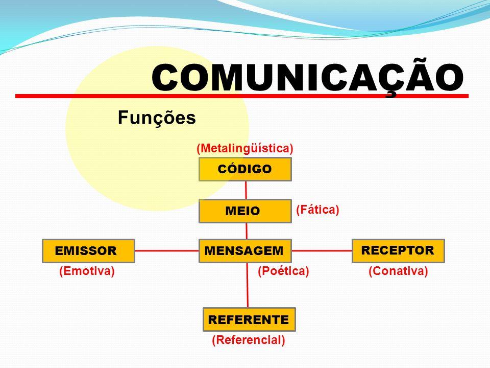 COMUNICAÇÃO Funções (Metalingüística) CÓDIGO MEIO (Fática) EMISSOR