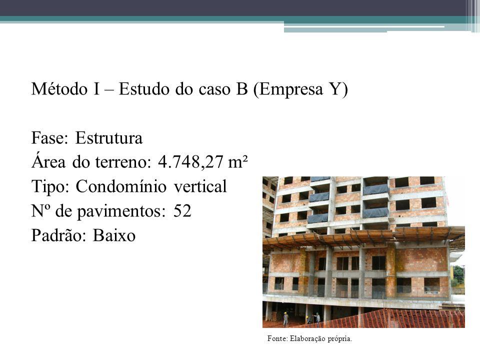 Método I – Estudo do caso B (Empresa Y) Fase: Estrutura Área do terreno: 4.748,27 m² Tipo: Condomínio vertical Nº de pavimentos: 52 Padrão: Baixo